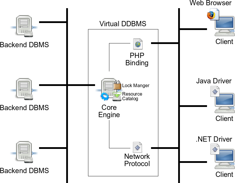 Current System Architecture